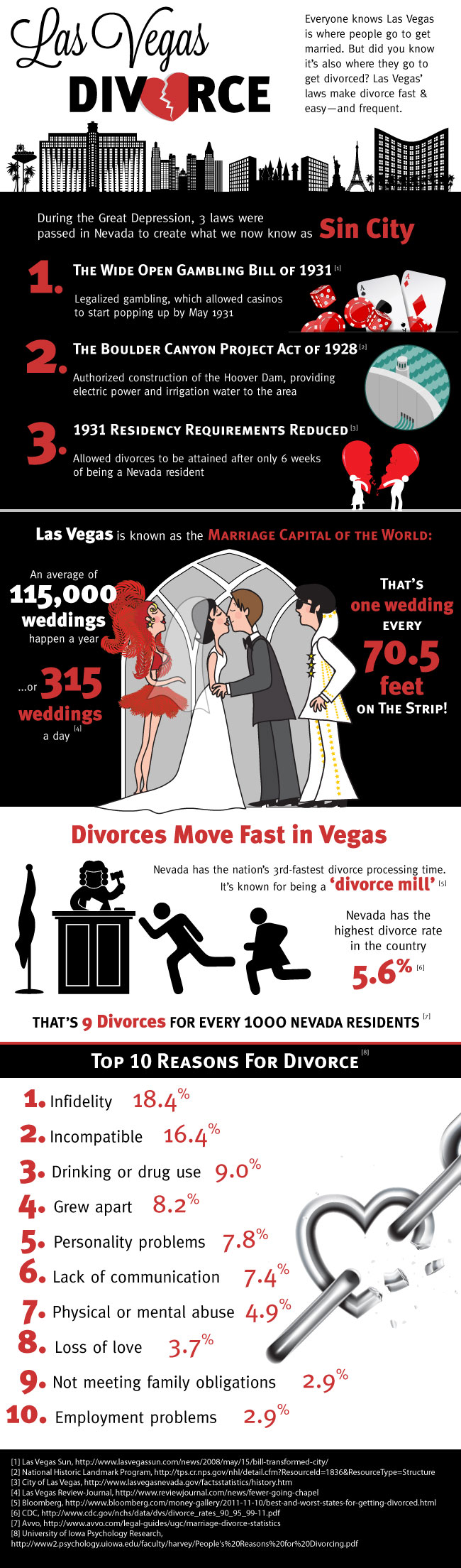 Las Vegas Divorce: By The Numbers